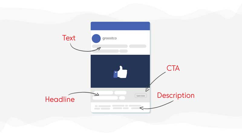 Structure of Facebook Post