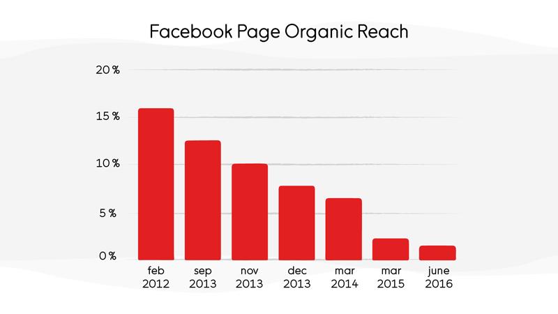 Facebook Organic Reach