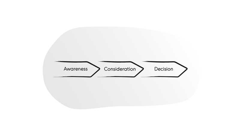 Three main phases of the customer journey (attention, consideration, decision)