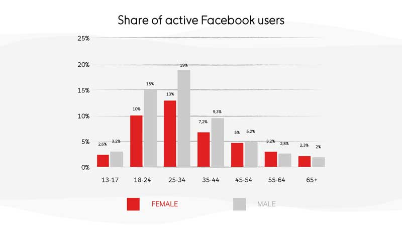 Facebook Users by Age and Gender