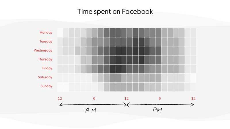 Time Spent on Facebook