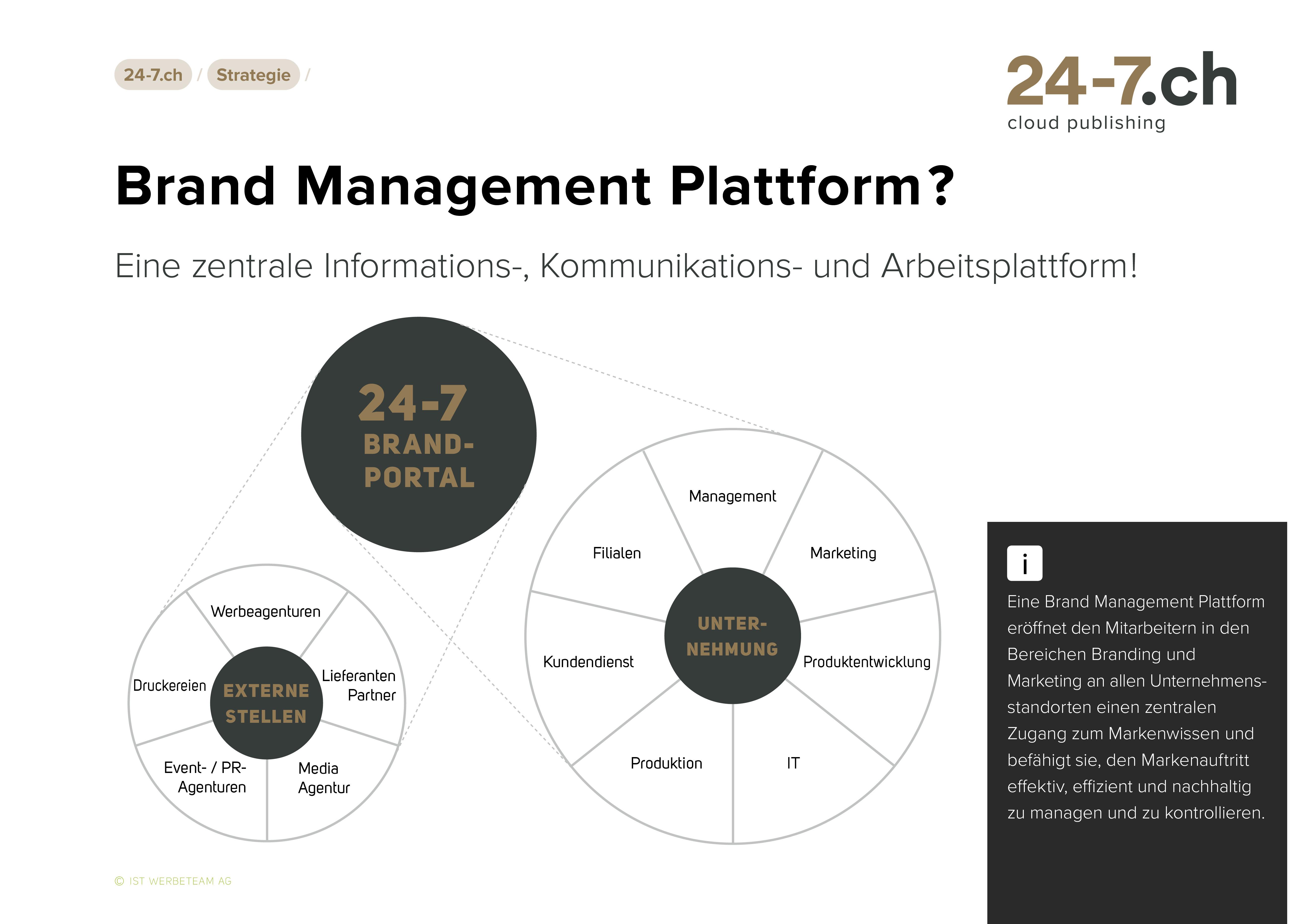 24-7.ch Brand Management