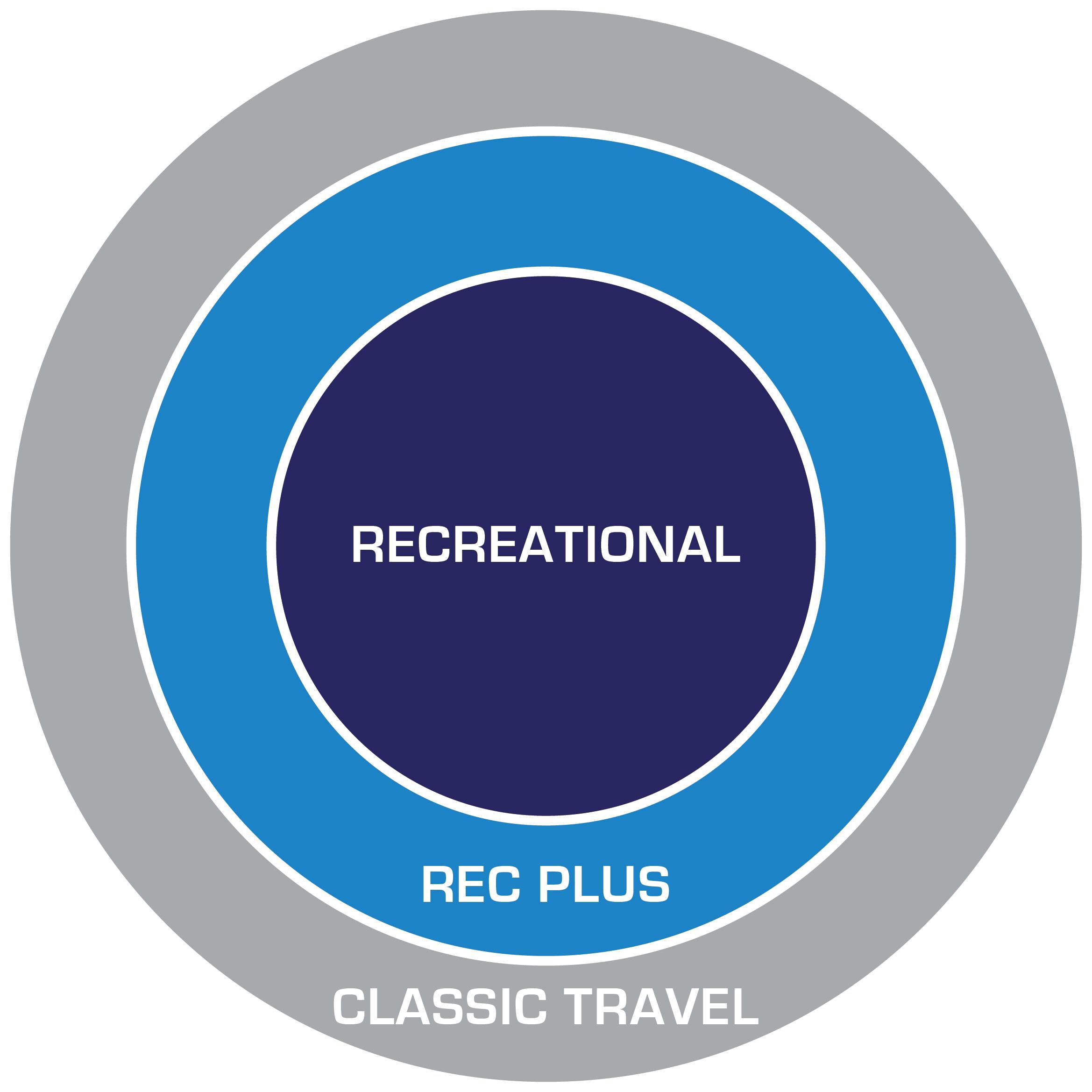 TCSA Programs Explained Diagram