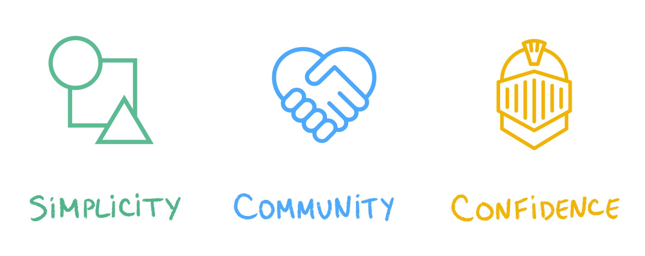 Image of design principles: simplicity, community, confidence