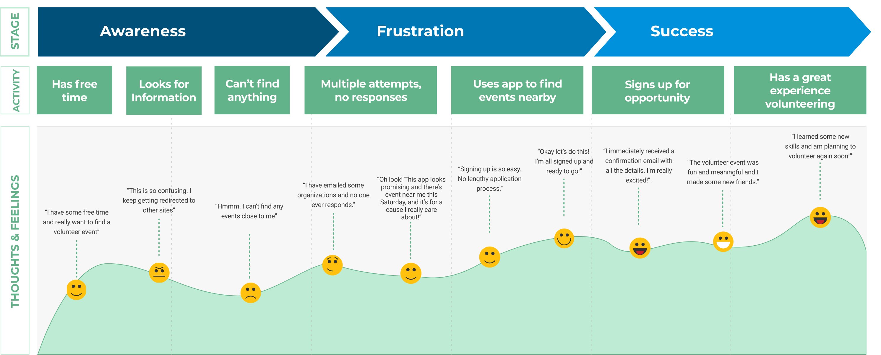 Image of a journey map for WeHelp