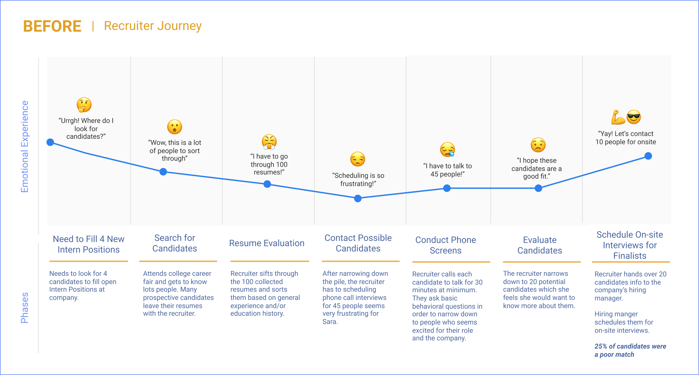 Image of recruiter journey map using traditional recruiting methods