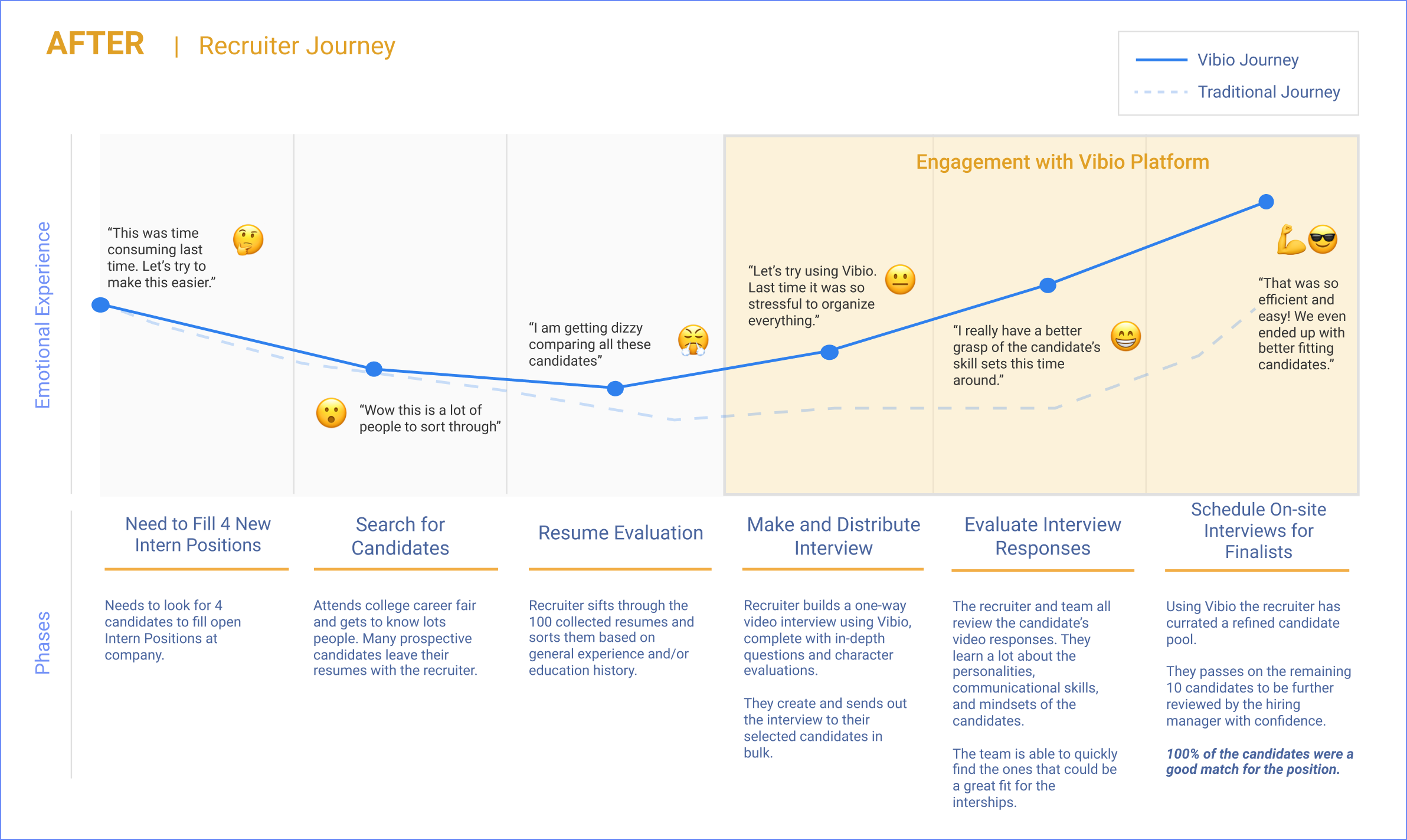 Image of recruiter journey map using Vibio platform
