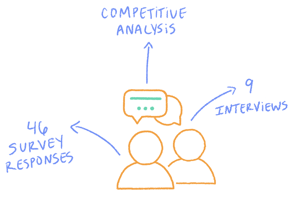Image of research methods used: survey, competitive analysis and interviews