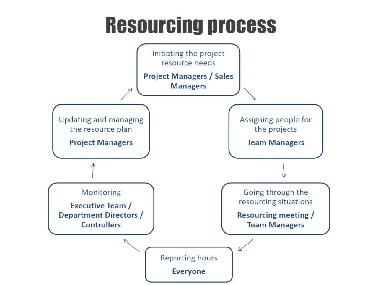 Silverbucket resourcing process