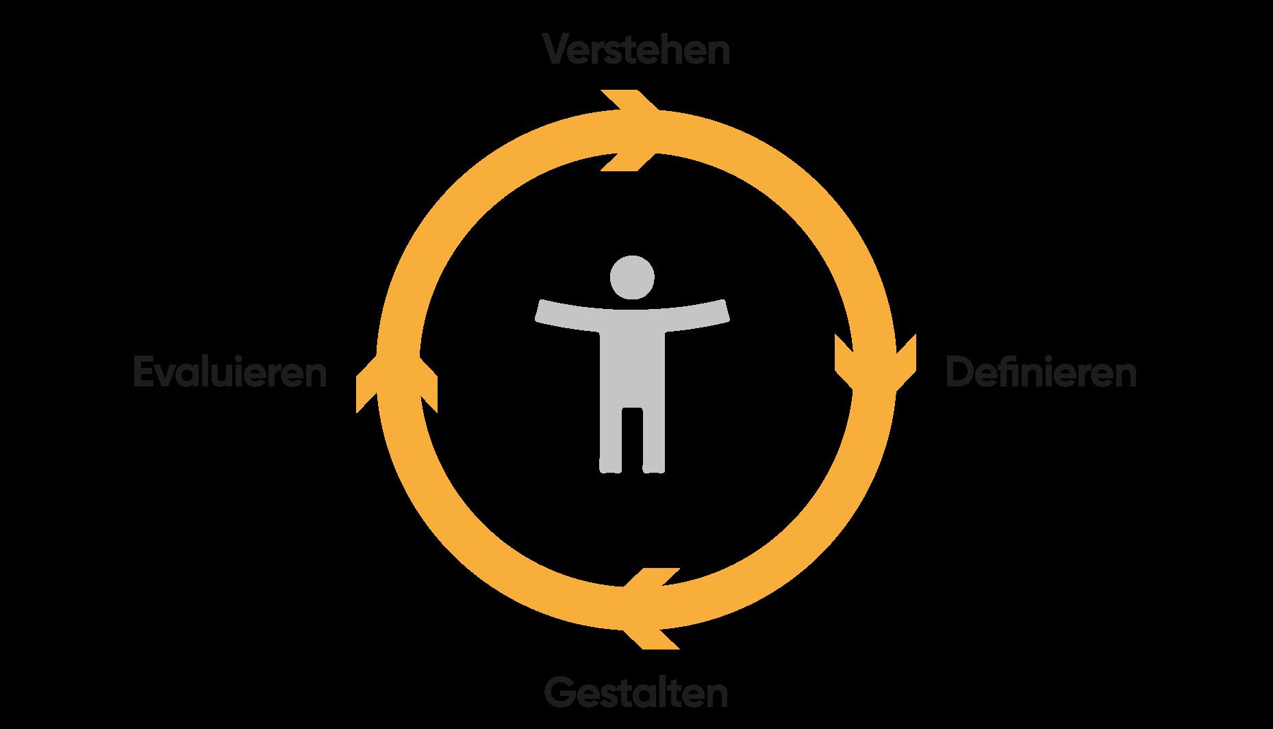 verstehen-definieren-gestalten-evaluieren