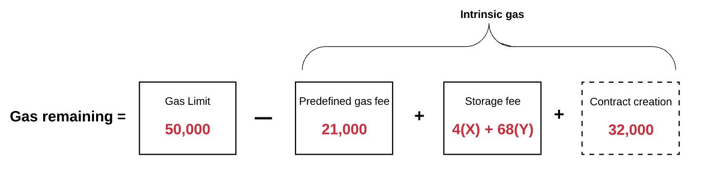Ether und Gas sind die beiden Arten von Token in Ethereum. wahr falsch