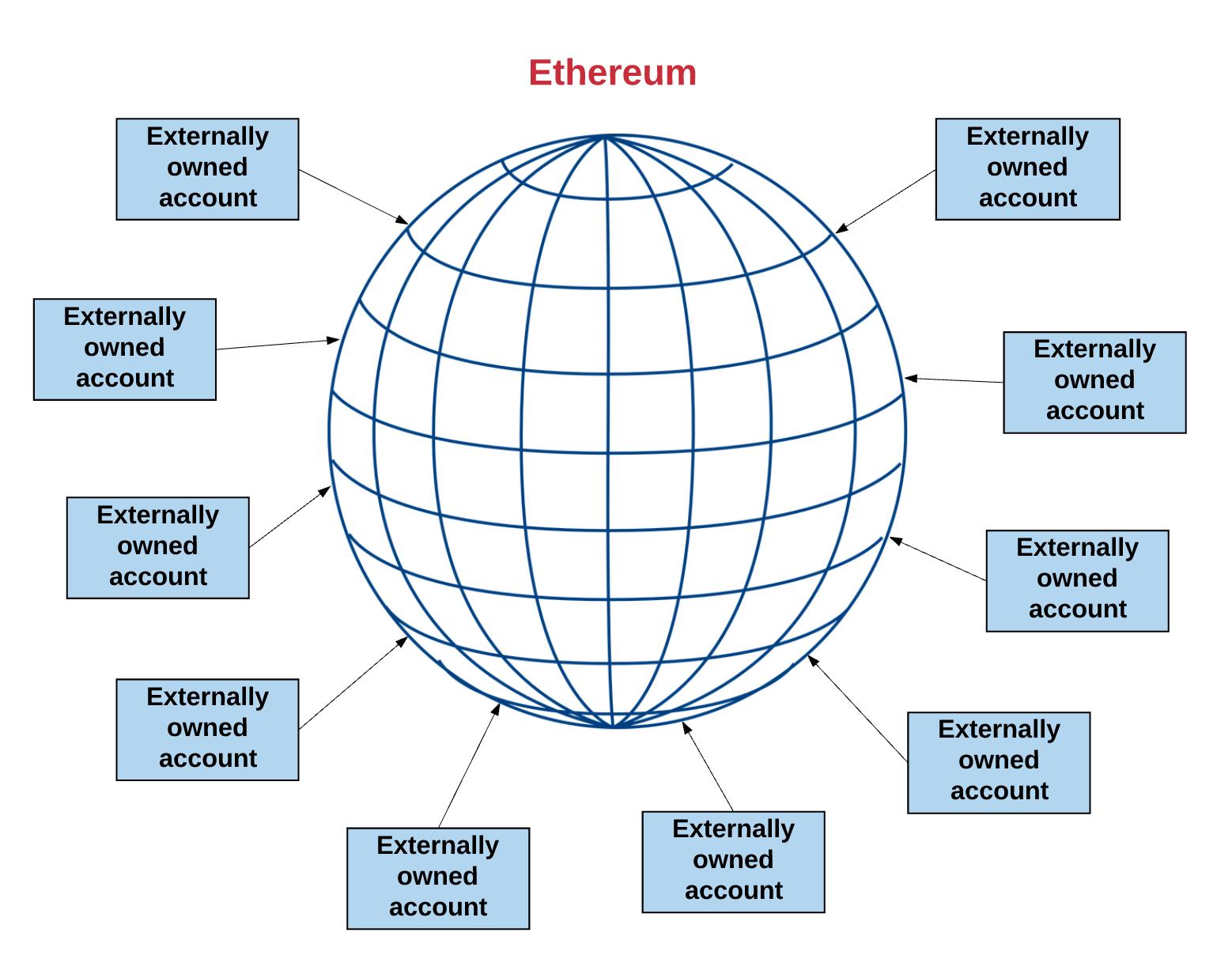 Wie lange wird eine Transaktion an Ethereum anhangig sein