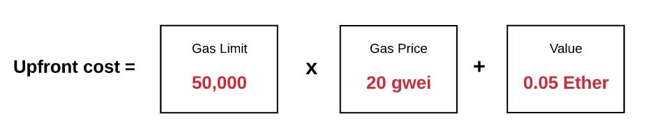 Wie viel habe ich fur Gas ethedeum verbracht?