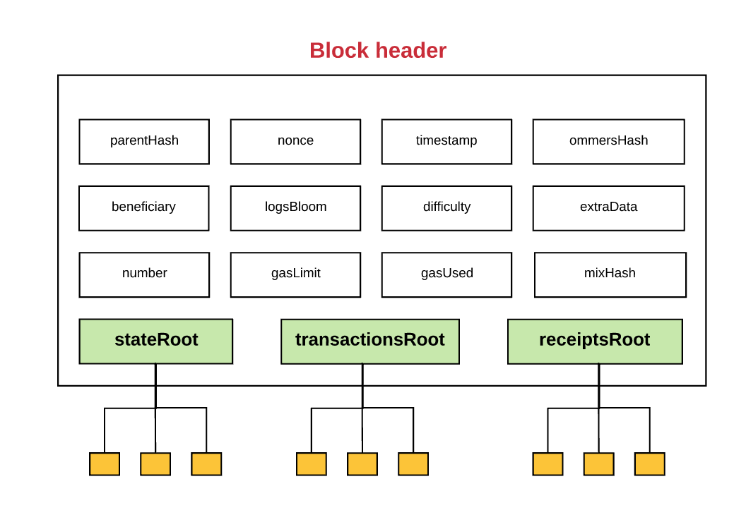 Wie lange synchronisierte Ethernum-Blockchain