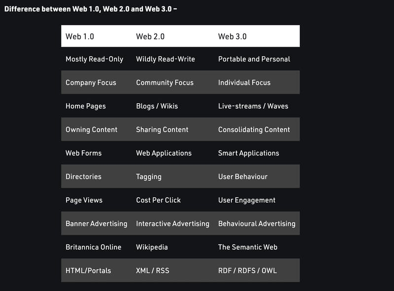 Difference between Web 1.0 vs. Web 2.0 vs. Web 3.0