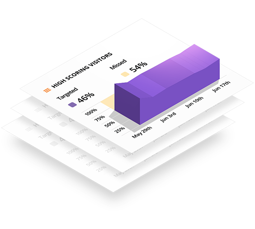Isometric view of Lift AI scoring bar graph for high intent visitors
