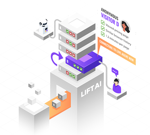 Illustration of Lift AI working with visitors coming through a conveyor belt then being sorted by their actions, then sent to the best experience including live agent or chatbot