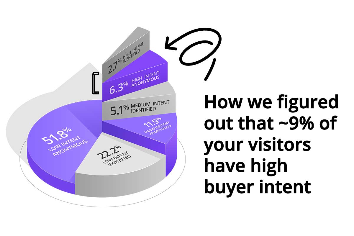 How we figured out that ~9% of your website traffic has high buyer intent