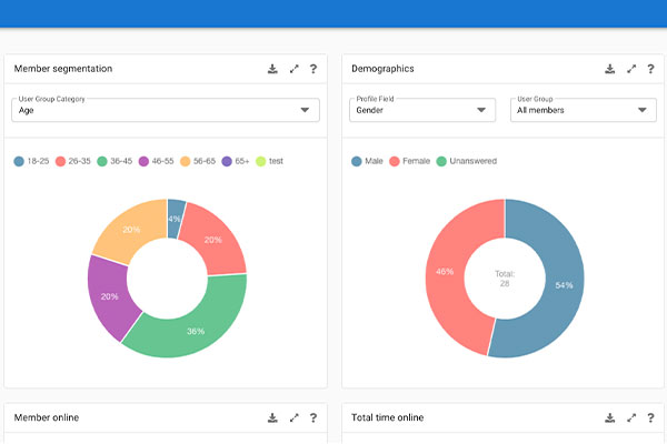 Moderation and insights dashboard