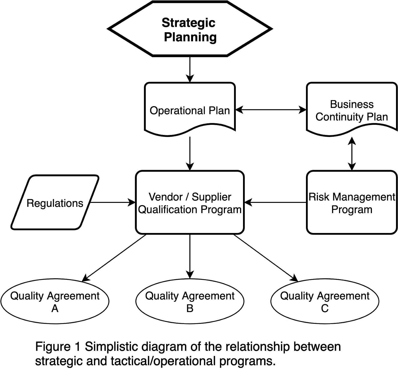 Simplistic diagram of the relationship between strategic and tactical/operational programs