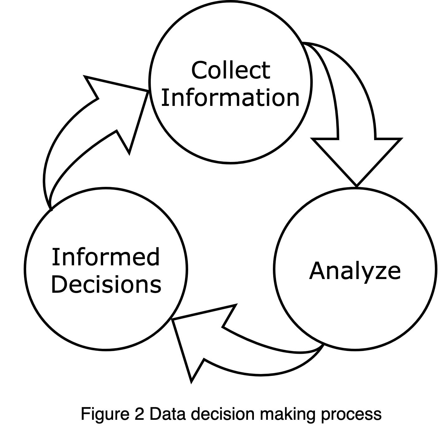 Figure of data decision making process described in text