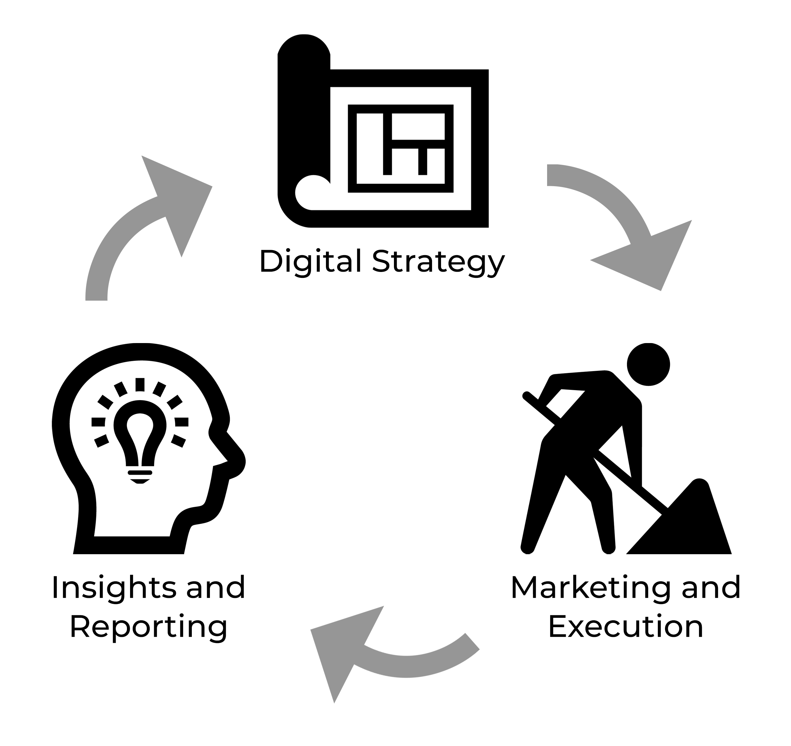 Bern Digital Growth Approach Process