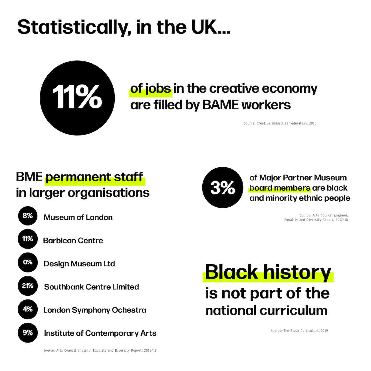 A black and white with neon yellow highlights infographic displaying BAME representation in the UK creative industries in 2020