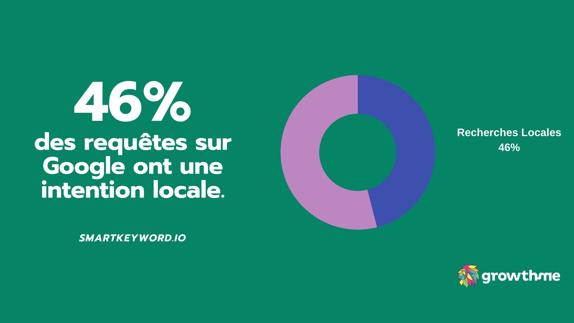 Statistique Référencement Local