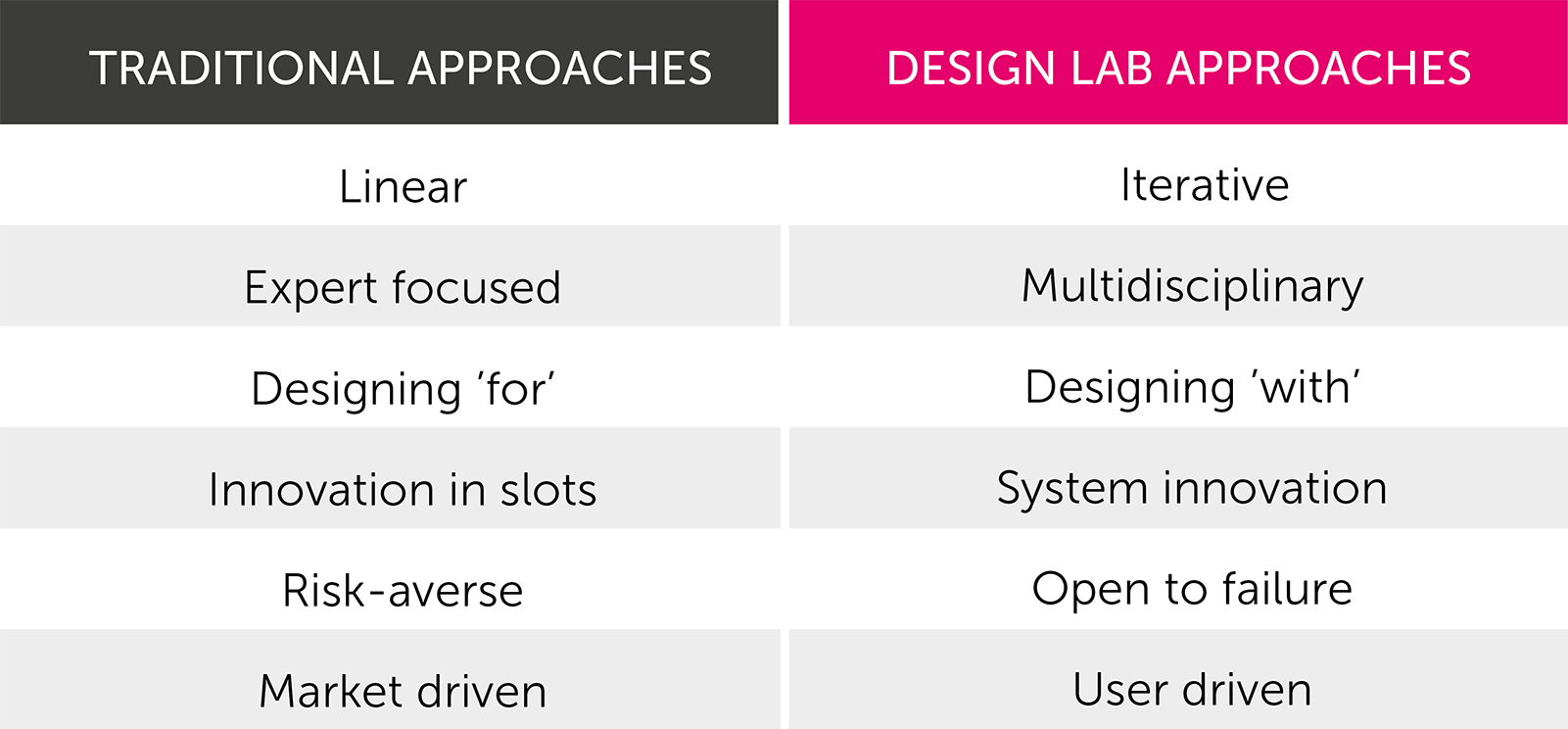 Chart on Design labs verses traditional labs