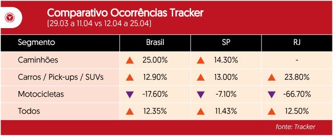 comparativo Ocorrencias Tracker