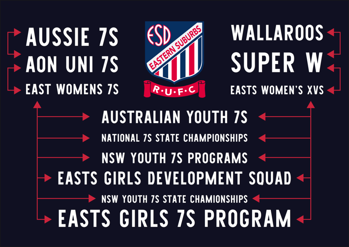 Girls Junior Rugby Pathway, as above
