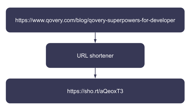 Flow of URL shortening - from original URL to short URL