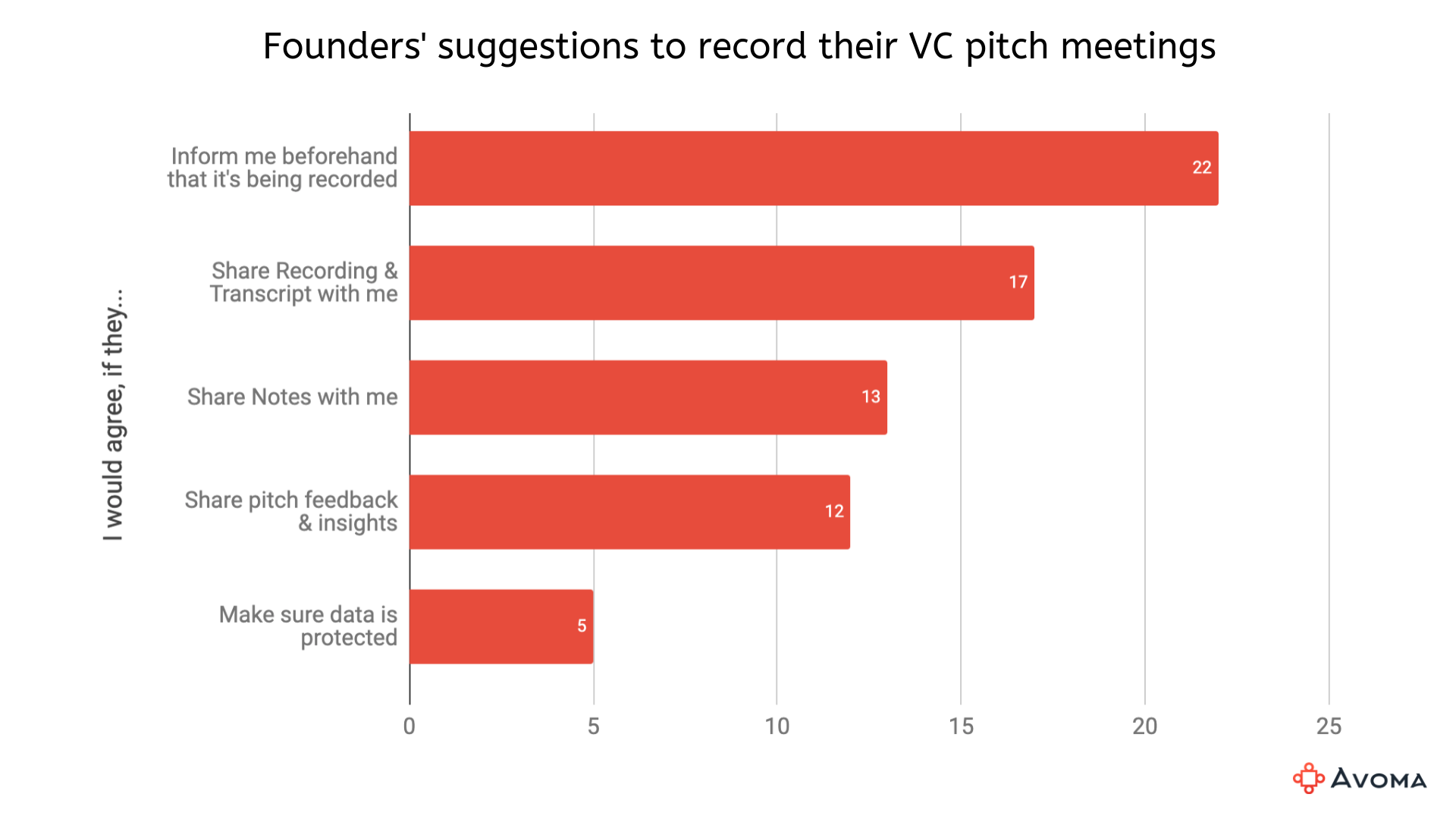 Founders' suggestions about recording their VC pitch meetings