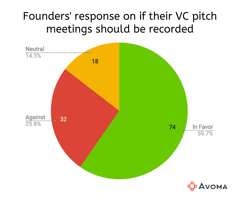 Founders' response about recording their VC pitch meetings