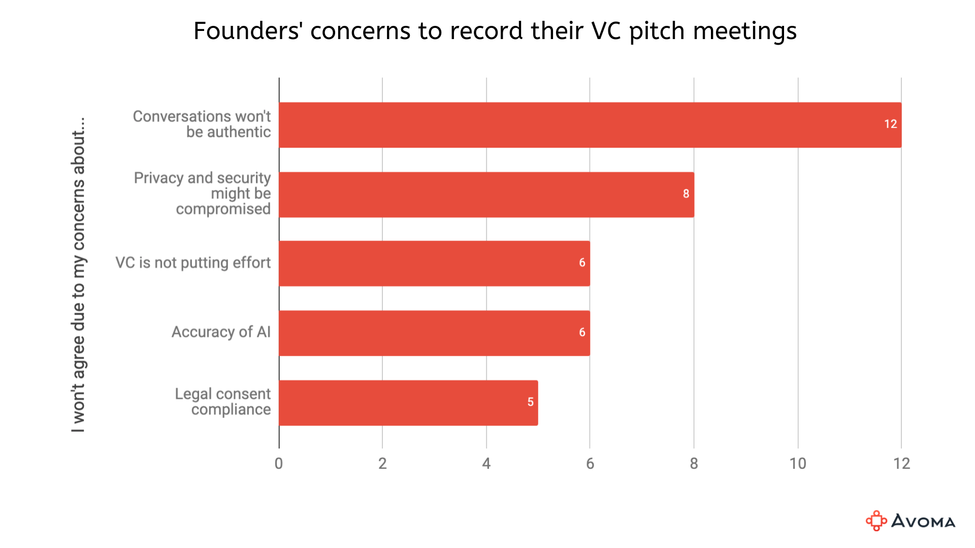 Founders' concerns about VCs recording their pitch meetings