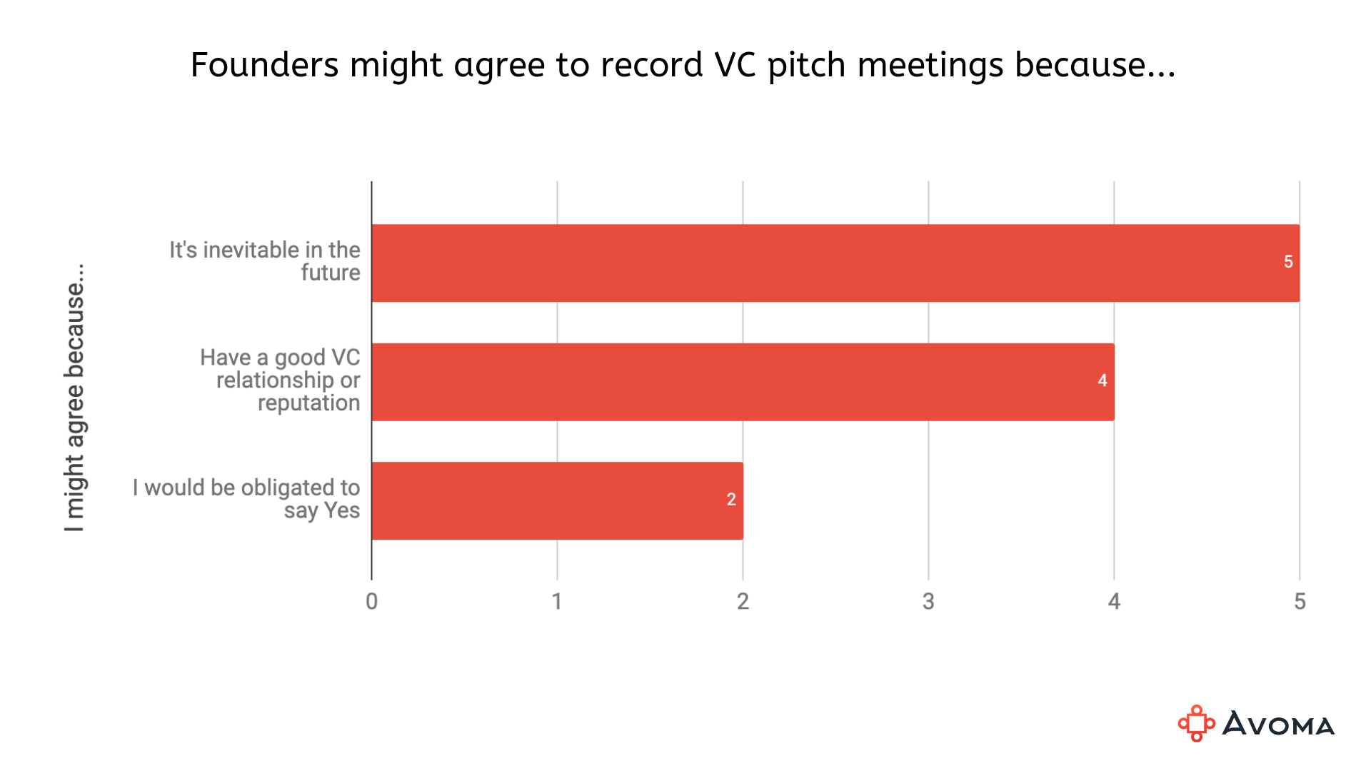 Founders might agree recording their VC pitch meetings