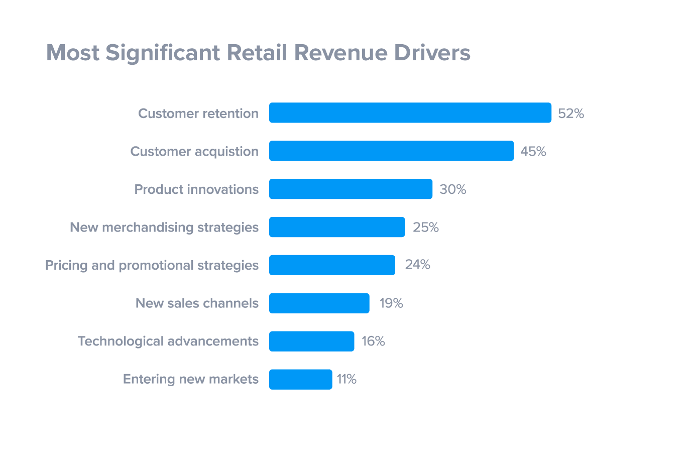 Customer Retention: 7 Unique Strategies to Increase Profits