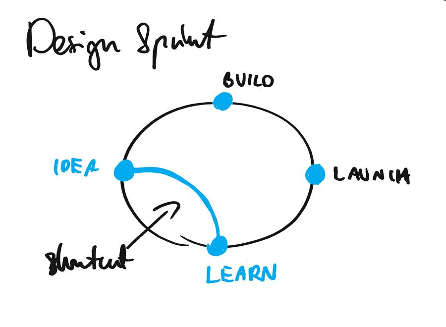 Design Sprint explained