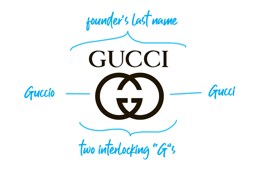 Gucci logo explained