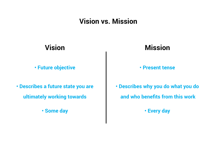 Vision vs mission statement