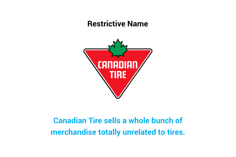 Canadian Tire - restrictive name