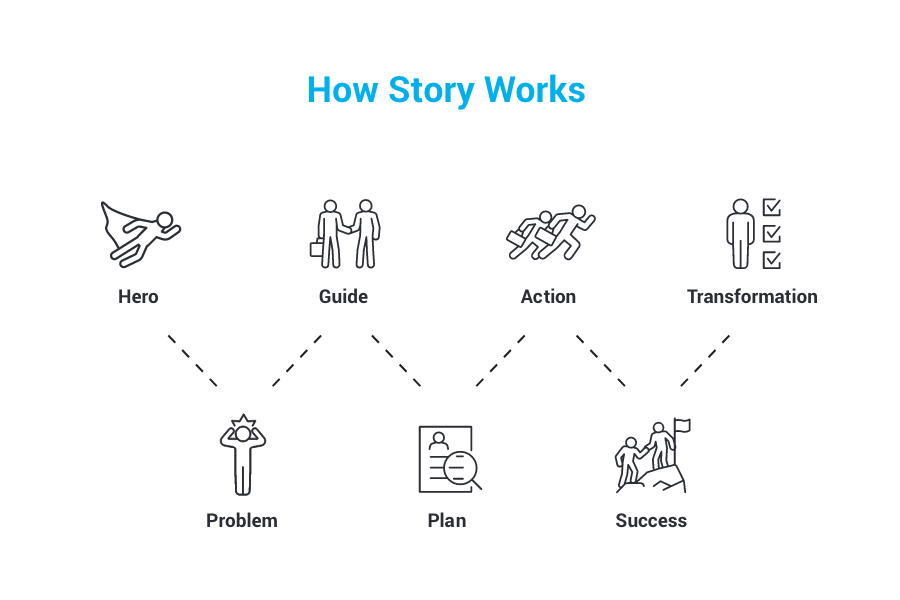 How Story Works
