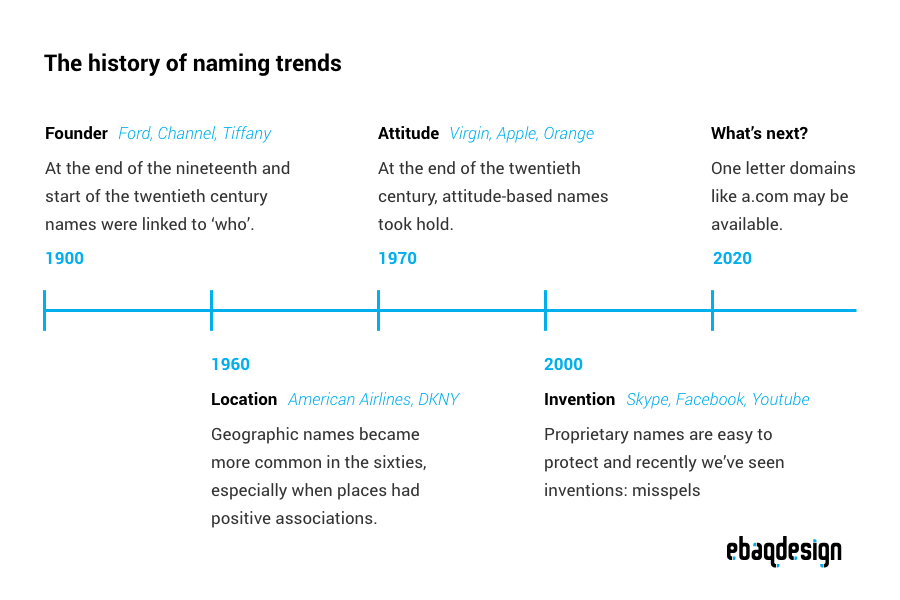 Naming trends: Founder, Attitude, Location, Invention.