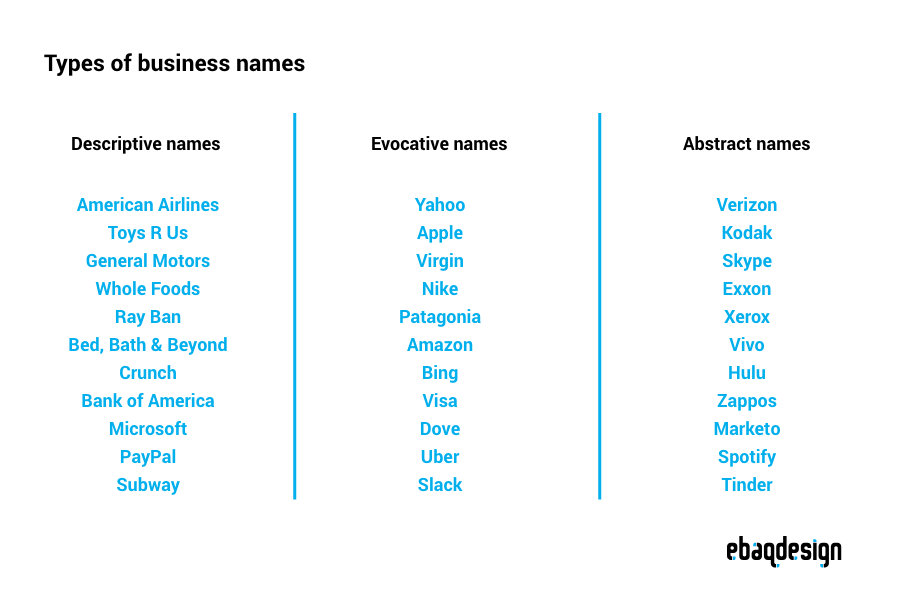 Types of business names