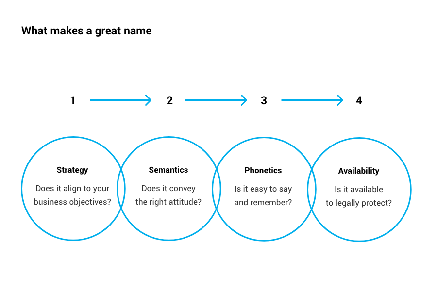 What makes a great name.