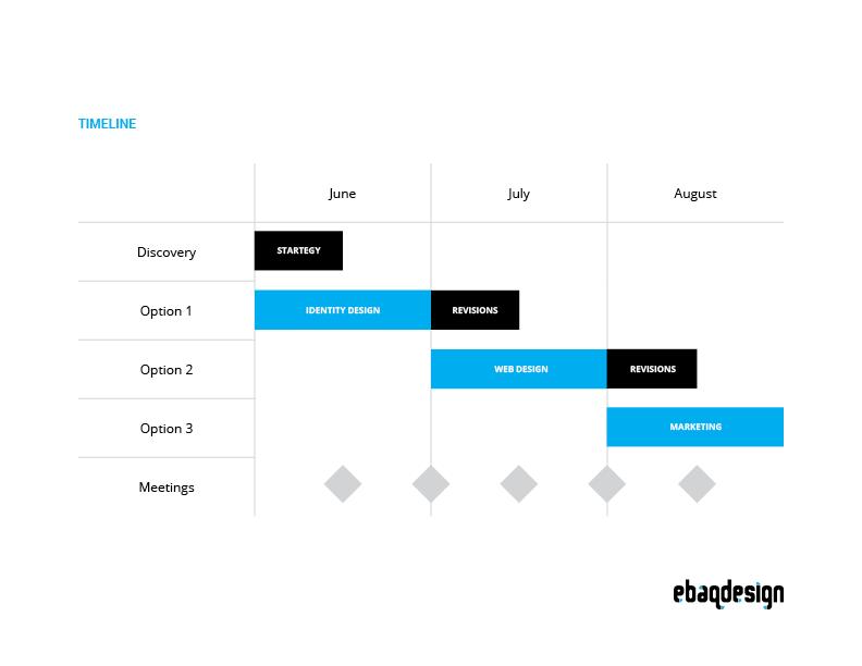 Design proposal: Timeline