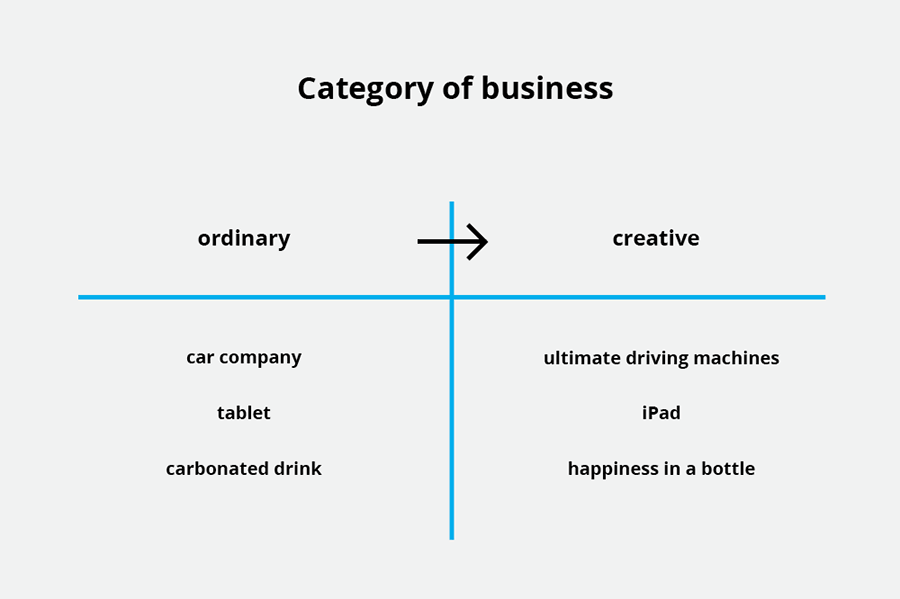 Category of business