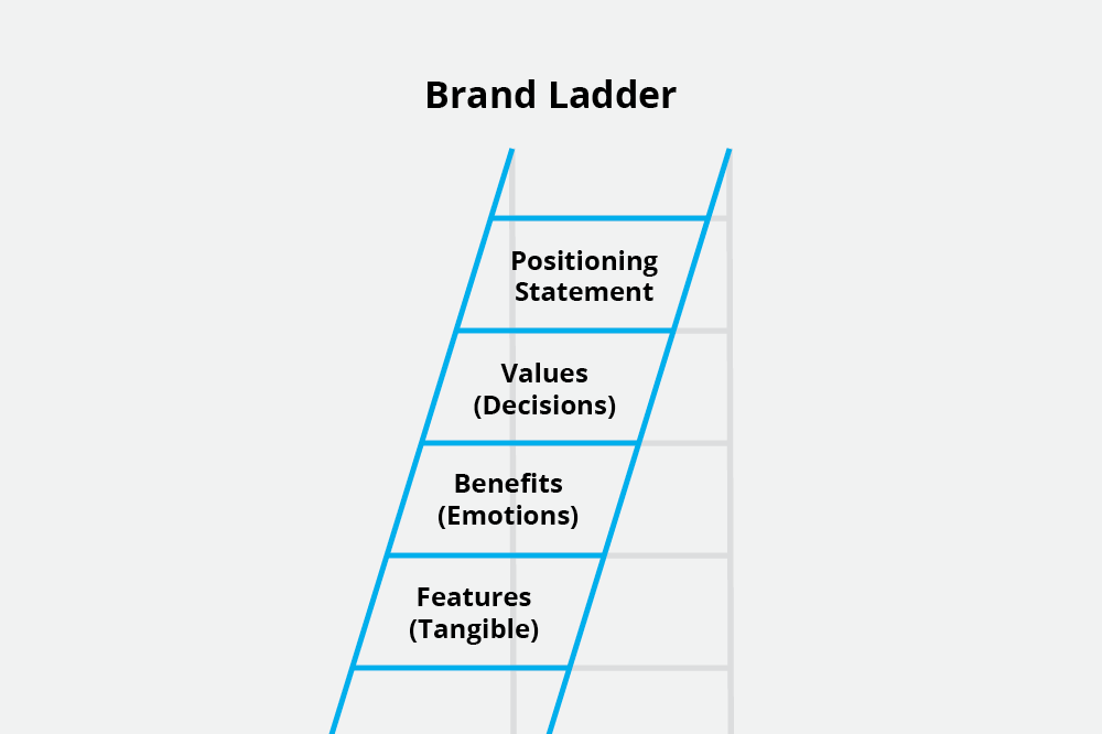 What is a brand ladder