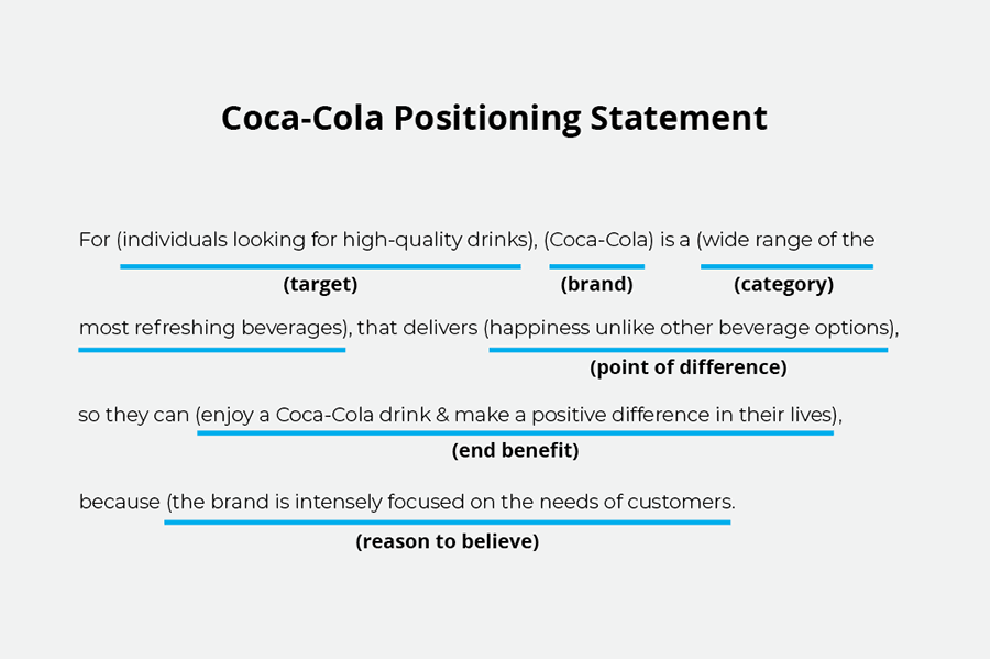 Coca-Cola Positioning Statement