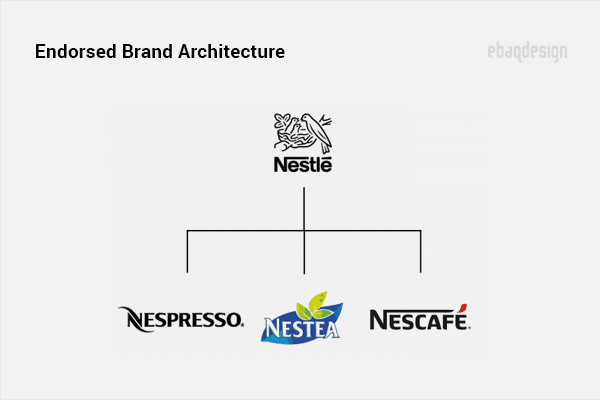 Endorsed Brand Architecture